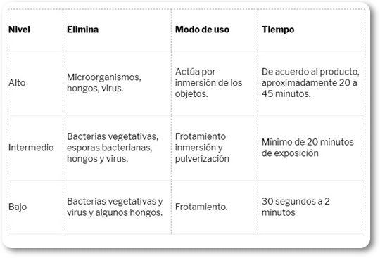 niveles de desinfeccíon