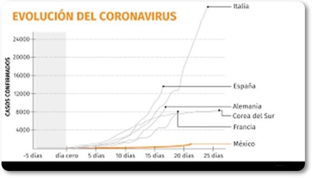 Evolución del coronavirus en España en 2020